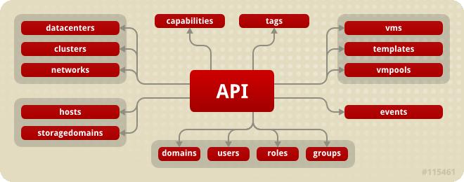 API エントリーポイントと、API によって公開されるリソースコレクションとの間のリレーションシップ