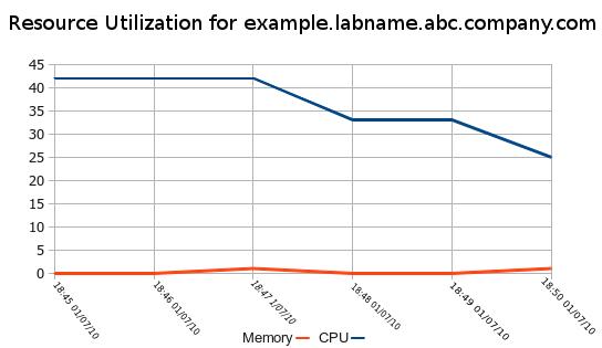 単一ホストの使用率線グラフ