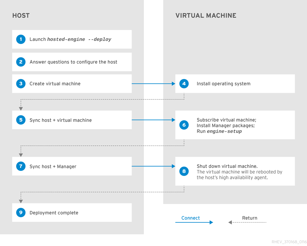 Self hosted engine guide red hat customer portal manually installing and configuring the manager virtual machine is also supported but requires you to access the virtual machine directly during the setup sciox Gallery