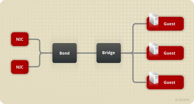 Bridge, Bond, and NIC configuration