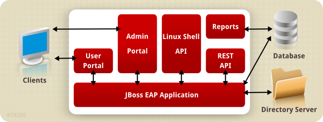 Red Hat Enterprise Virtualization Manager のアーキテクチャー