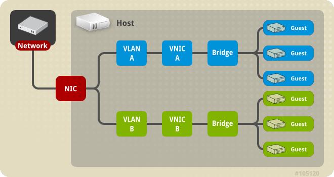 Multiple Bridge, Multiple VLAN, and NIC configuration