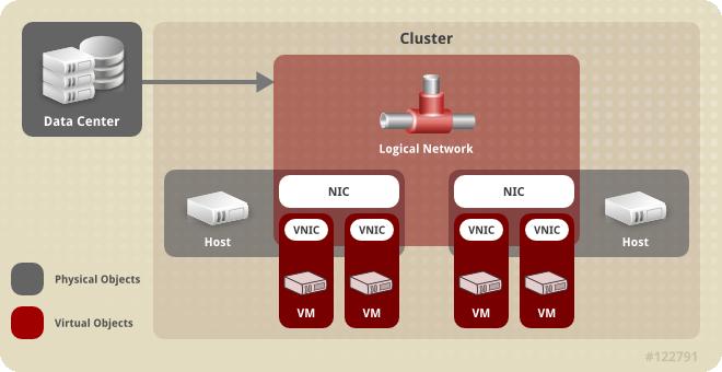 ネットワークアーキテクチャー