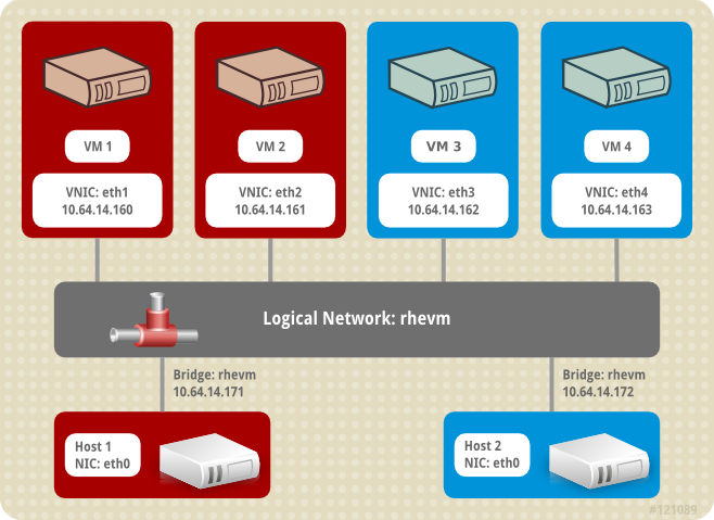 Two hosts with two guests each using the ovirtmgmt logical network.