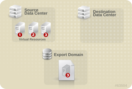Detach Export Domain