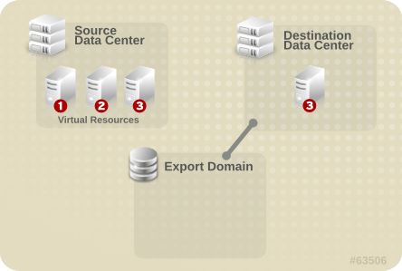 Import the virtual resource
