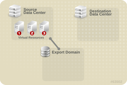 Attach Export Domain