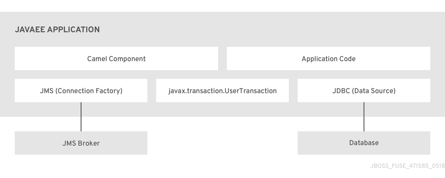 Transaction Guide Red Hat Fuse 7 0 | Red Hat Customer Portal