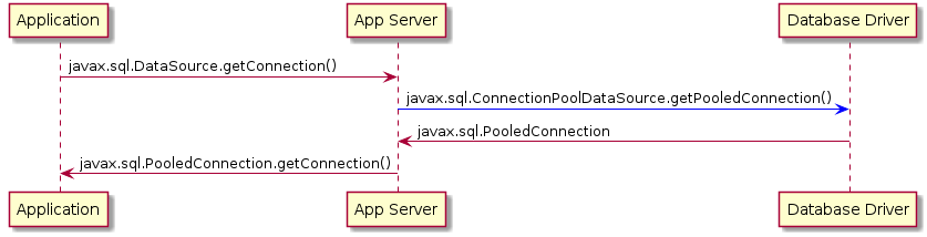 Chapter 6  Using JDBC data sources - Red Hat Customer Portal