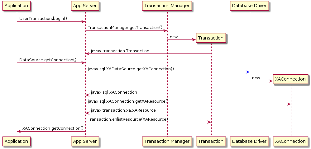 Transaction Guide Red Hat Fuse 7 1 | Red Hat Customer Portal