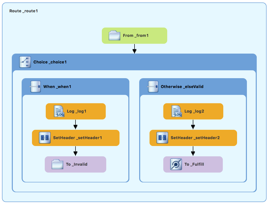 Completed first route in the ZooOrderApp routing context