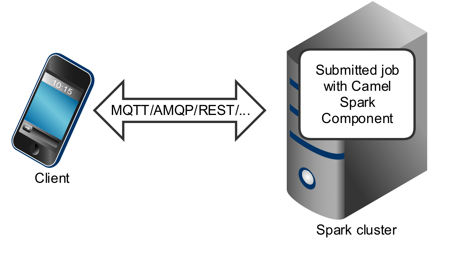Chapter 307  Apache Spark Component Red Hat Fuse 7 5 | Red