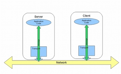 message exchange path between a client and a server