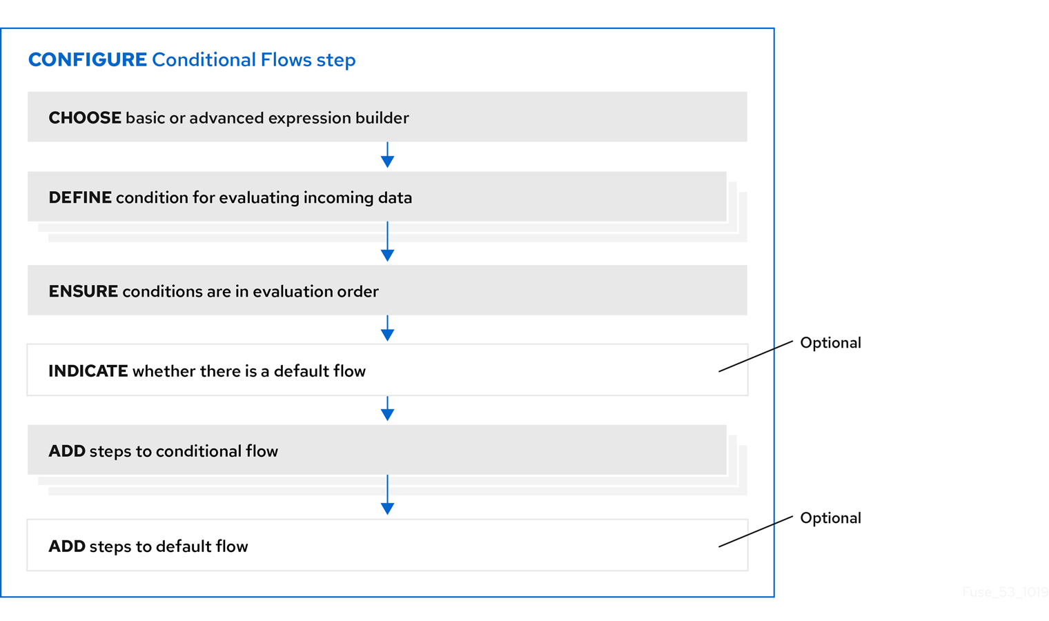 Workflow for configuring Conditional Flows step