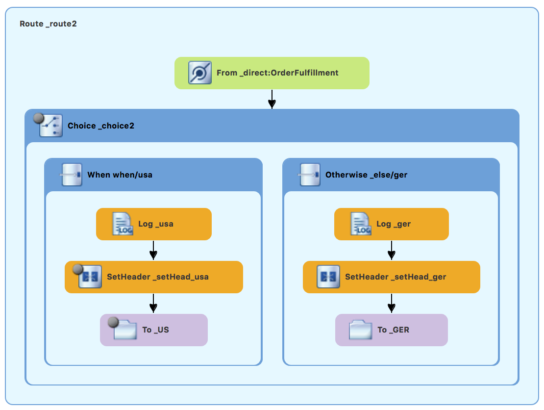 Completed second route in the ZooOrderApp routing context