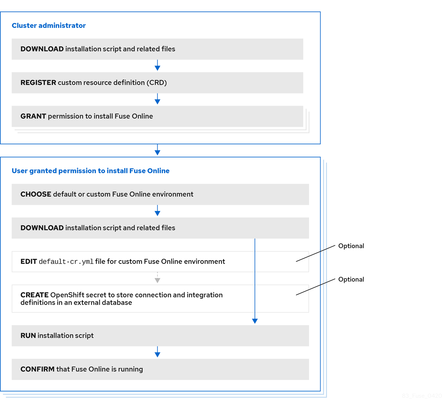 Workflow for installing Fuse Online on OCP. See outline after this image.