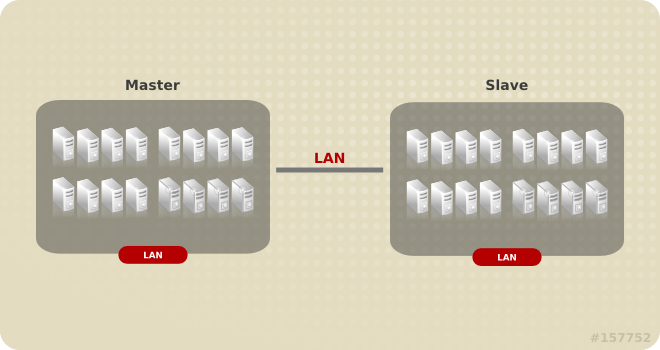 Geo-replication over LAN