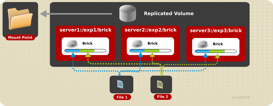 Illustration of a Three-way Replicated Volume