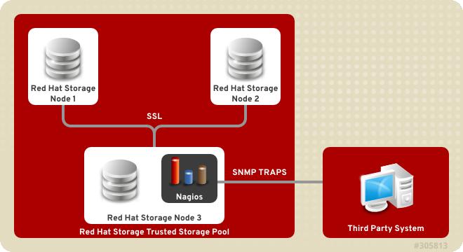 Nagios deployed on Red Hat Storage node