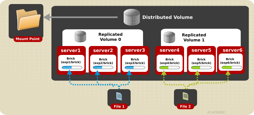 Illustration of a Three-way Distributed Replicated Volume