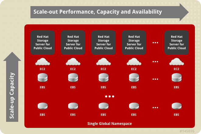Red Hat Storage Server for Public Cloud Architecture
