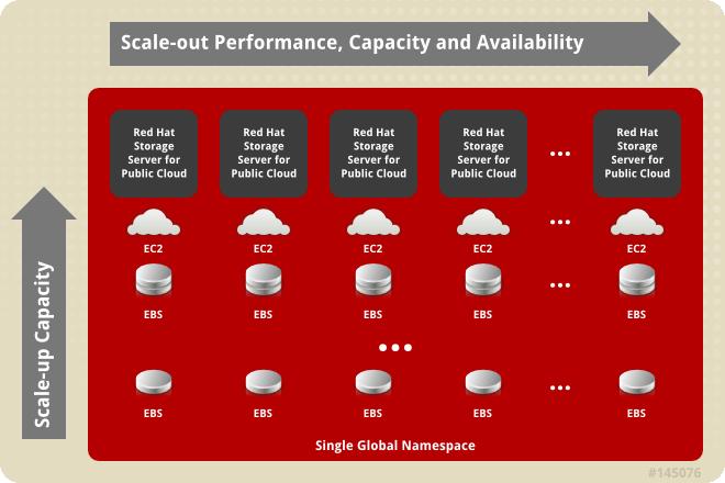 Red Hat Storage Server for Public Cloud Architecture