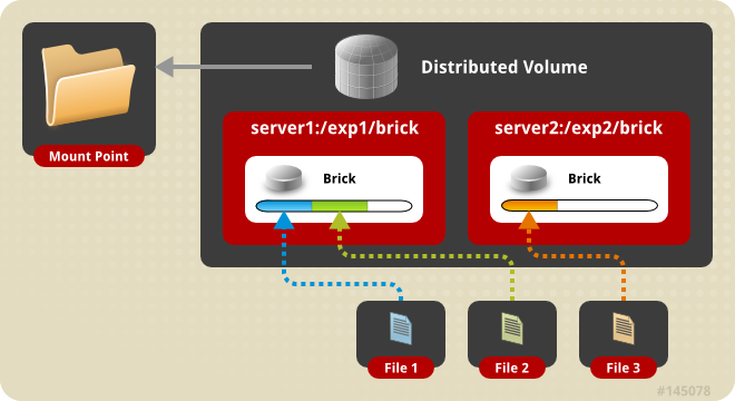 Illustration of a distributed volume consisting of two servers. Two files are shown on the server1 brick, and one file is shown on the server2 brick. The distributed volume is set to a single mount point.
