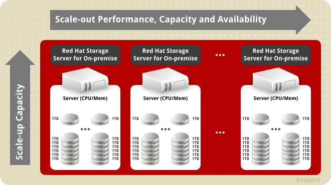 Red Hat Storage Server for On-premise Architecture