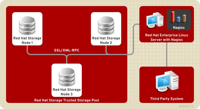 Nagios deployed on Red Hat Enterprise Linux node