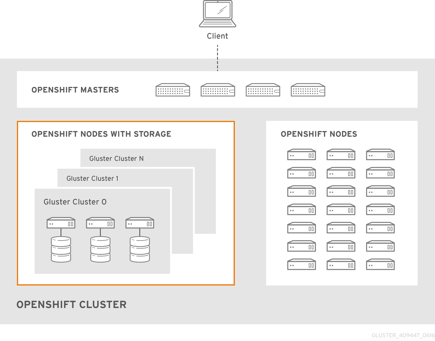 Architecture - Container-Native Storage for OpenShift Container Platform