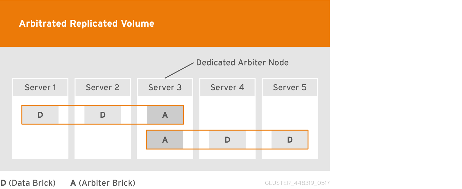 Dedicated Arbiter Node Configuration