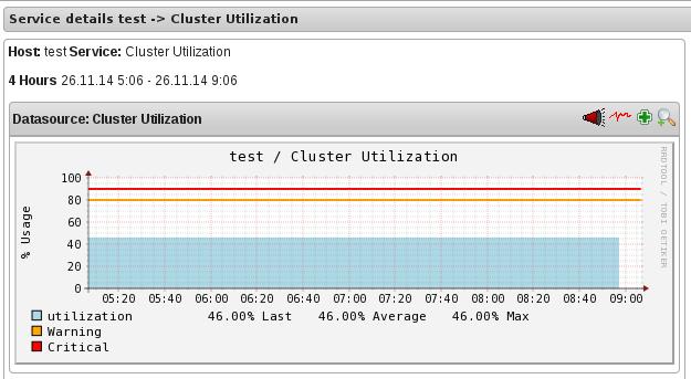 Cluster Utilization