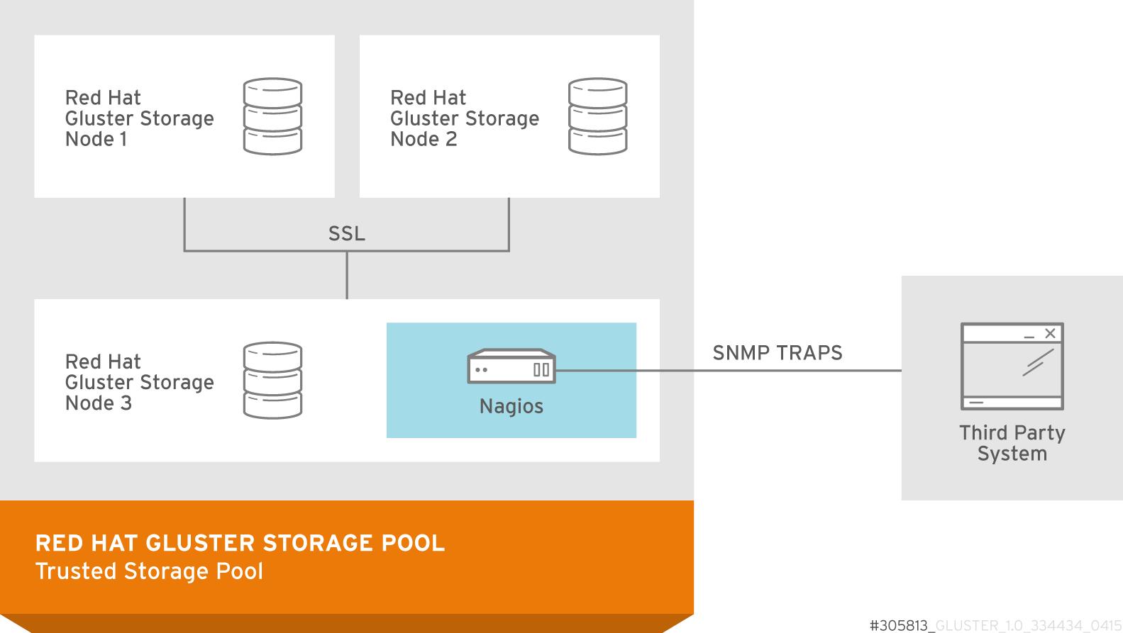 Nagios deployed on Red Hat Gluster Storage node