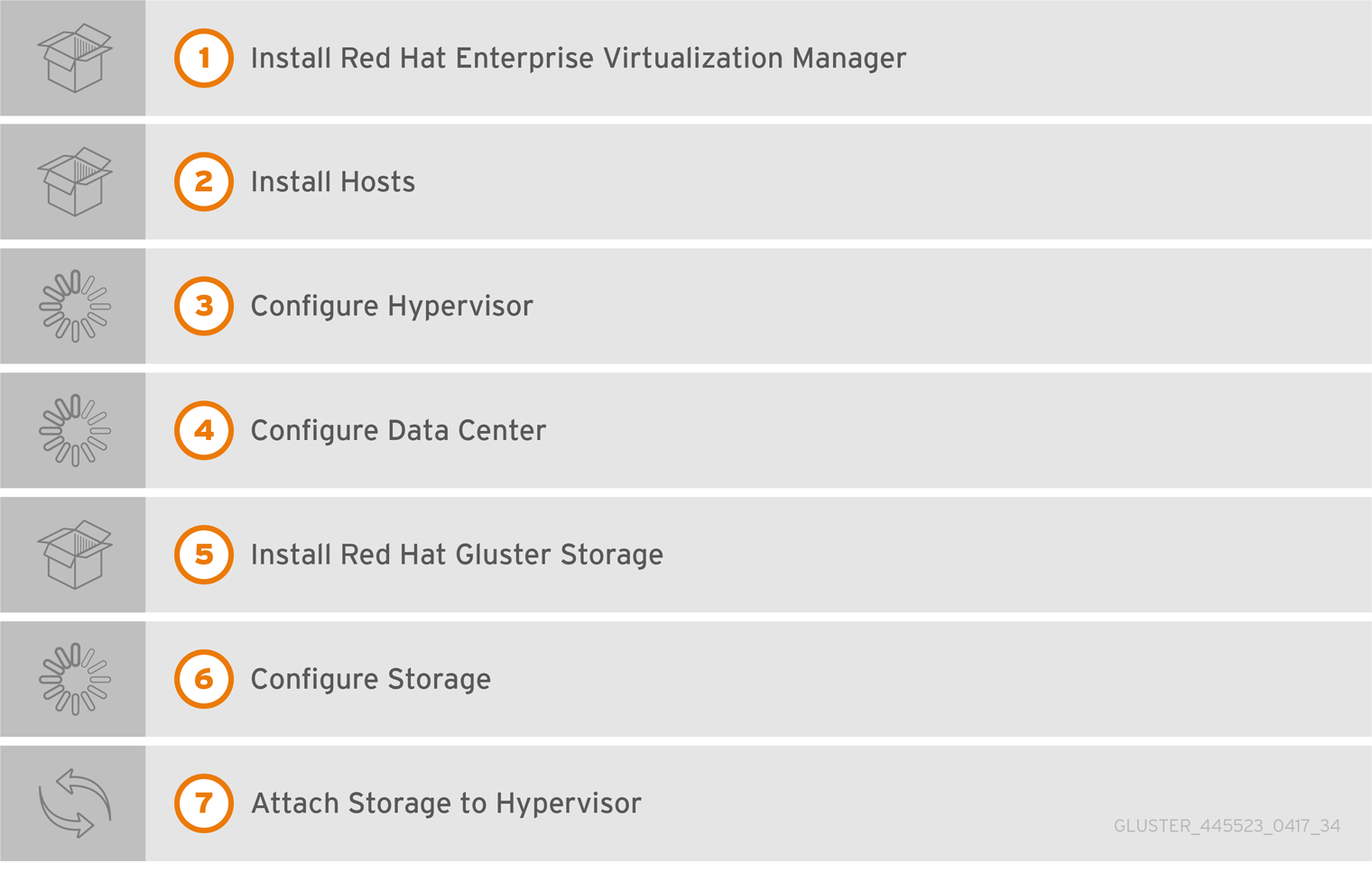 Configuring Red Hat Virtualization with Red Hat Gluster