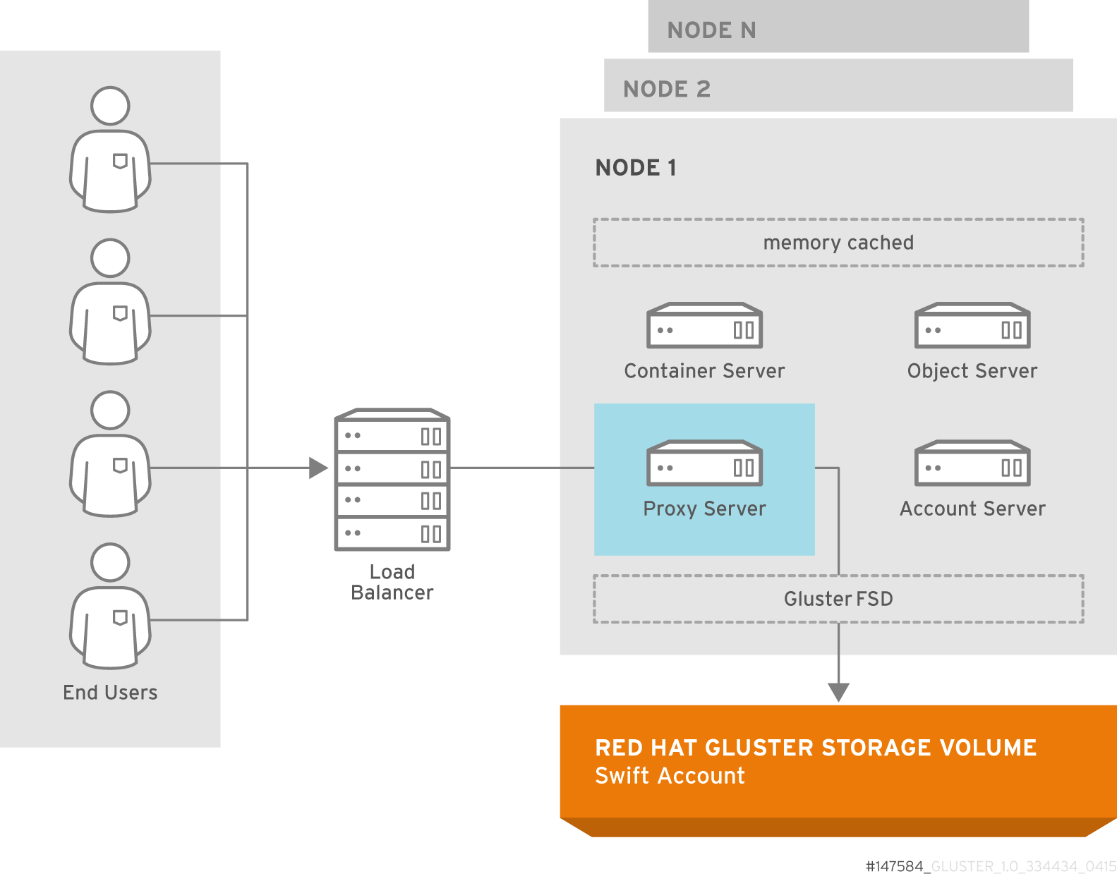 Object Store Architecture