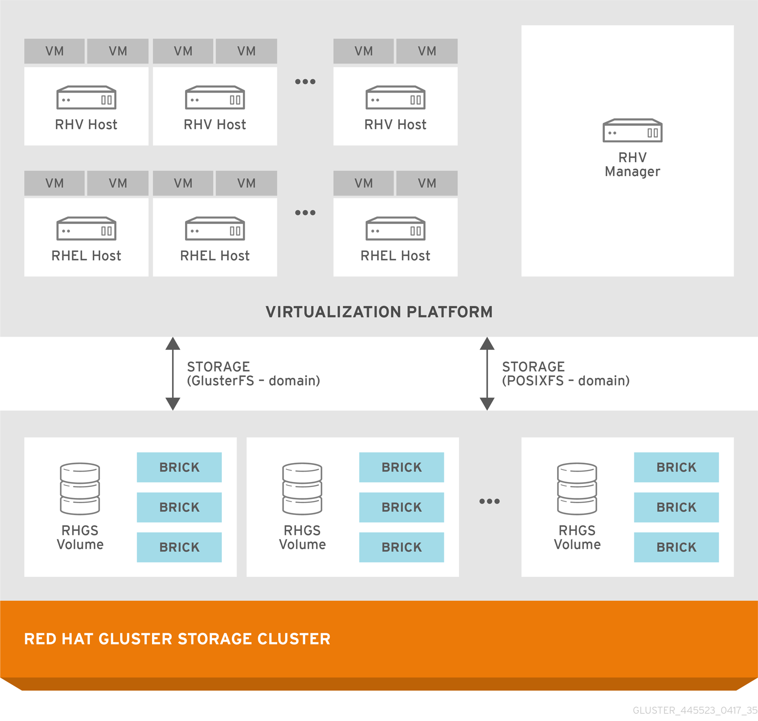 Architecture of integrated Red Hat Virtualization and Red Hat Gluster Storage