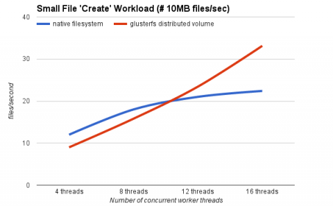 "Gluster Performance: Small File ""Create"" Workload"