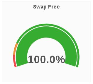swap free