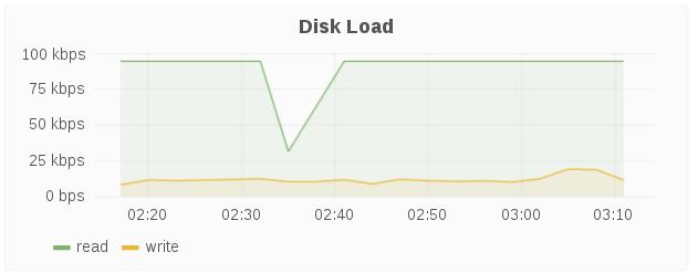 disk load