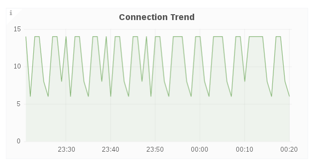 cluster connection trend