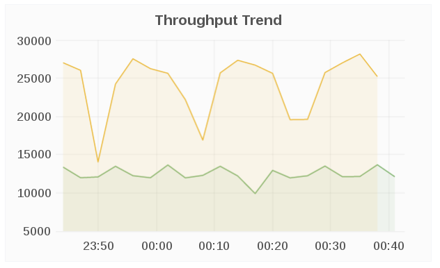 throughput trend