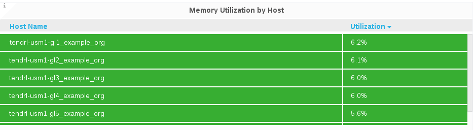 top memory host