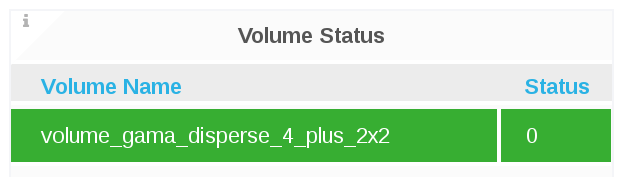 voume cluster status