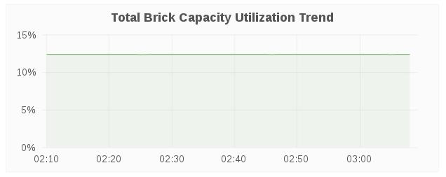 brick cap trend