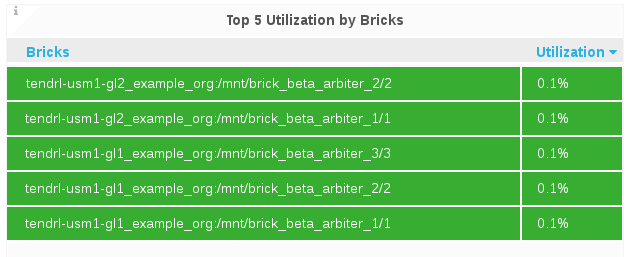 top bricks