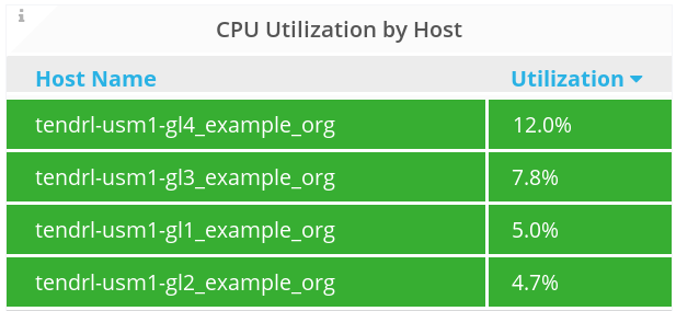 top cpu host