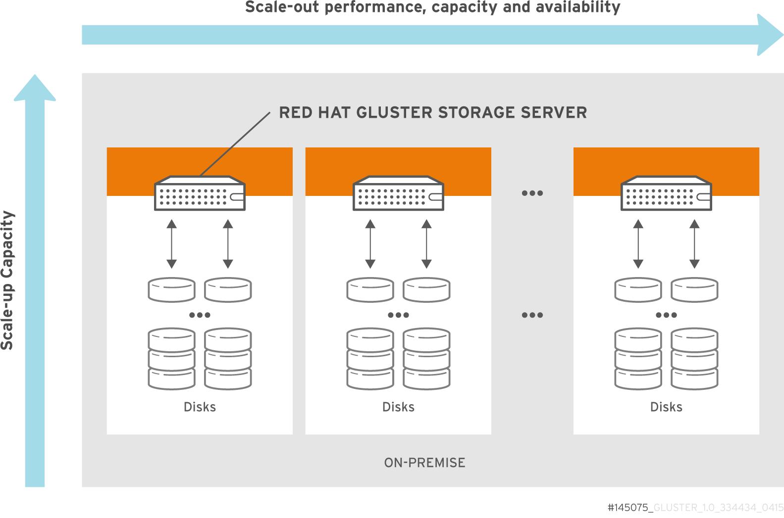 Red Hat Gluster Storage for On-premises アーキテクチャー