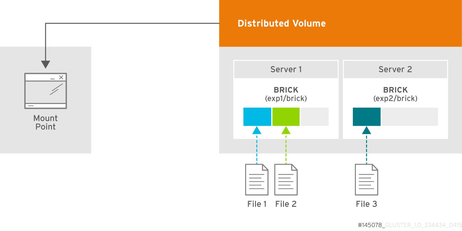 2 台のサーバーで構成される分散ボリュームの図。server1 ブリックに 2 つのファイルが表示され、1 つのファイルが server2 ブリックに表示されます。分散ボリュームは、1 つのマウントポイントに設定されます。