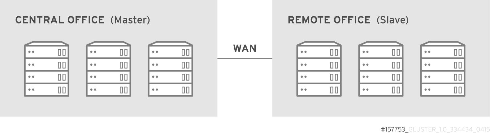 WAN 上の geo レプリケーション