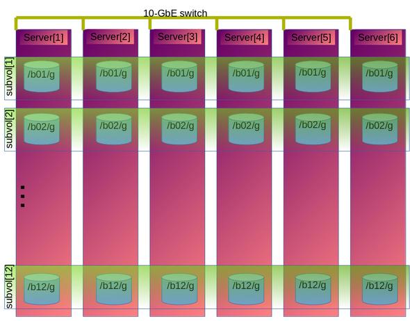 4+2 分散ボリューム設定の例: